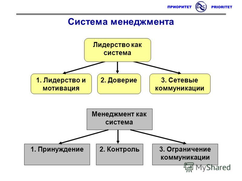 Система менеджмента Менеджмент как система 1. Принуждение3. Ограничение коммуникации 2. Контроль 1. Лидерство и мотивация 3. Сетевые коммуникации 2. Доверие Лидерство как система