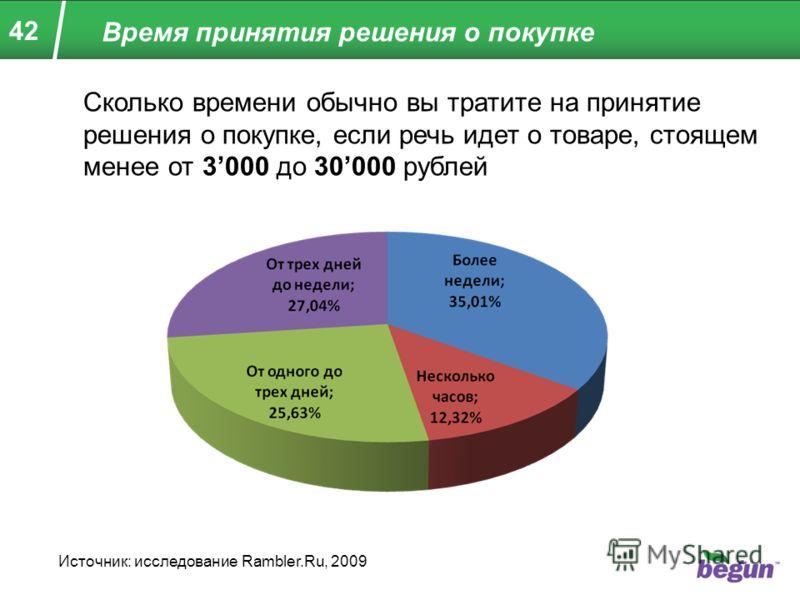 42 Время принятия решения о покупке Сколько времени обычно вы тратите на принятие решения о покупке, если речь идет о товаре, стоящем менее от 3000 до 30000 рублей Источник: исследование Rambler.Ru, 2009