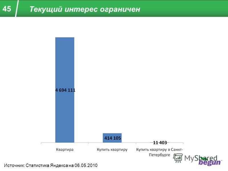 45 Текущий интерес ограничен Источник: Статистика Яндекса на 06.05.2010