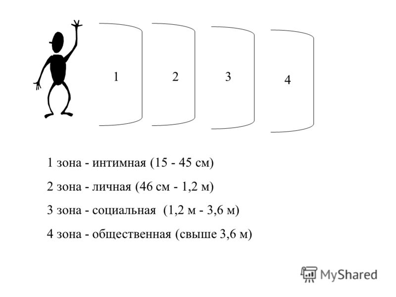 123 4 1 зона - интимная (15 - 45 см) 2 зона - личная (46 см - 1,2 м) 3 зона - социальная (1,2 м - 3,6 м) 4 зона - общественная (свыше 3,6 м)
