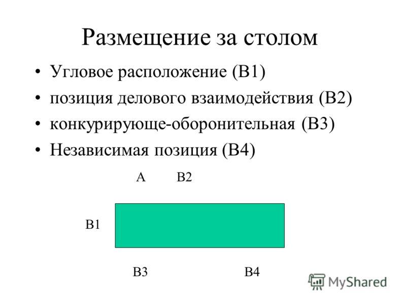 Размещение за столом Угловое расположение (В1) позиция делового взаимодействия (В2) конкурирующе-оборонительная (В3) Независимая позиция (В4) А В1 В2 В3В4