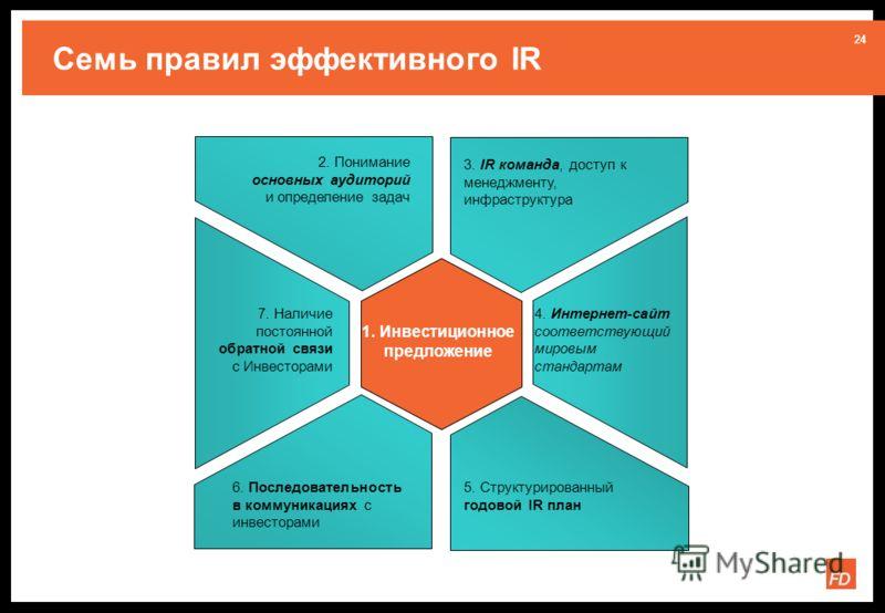24 Семь правил эффективного IR 1. Инвестиционное предложение 2. Понимание основных аудиторий и определение задач 3. IR команда, доступ к менеджменту, инфраструктура 4. Интернет-сайт соответствующий мировым стандартам 5. Структурированный годовой IR п