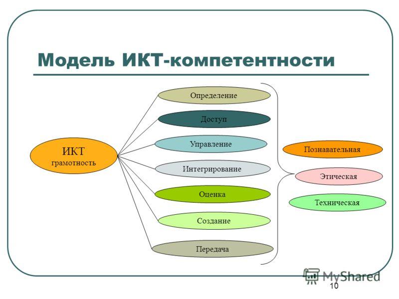 10 Модель ИКТ-компетентности ИКТ грамотность Определение Доступ Управление Интегрирование Оценка Создание Передача Познавательная Этическая Техническая