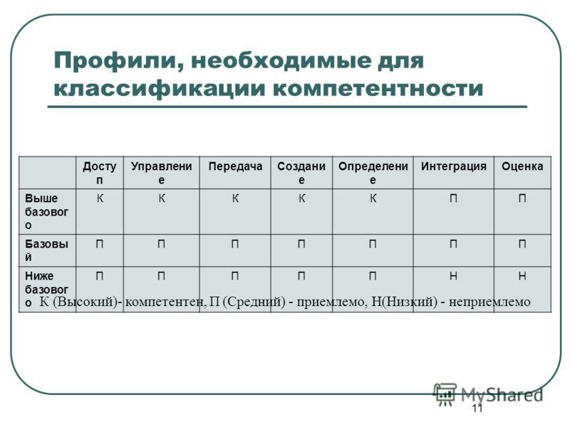 11 Профили, необходимые для классификации компетентности Досту п Управлени е ПередачаСоздани е Определени е ИнтеграцияОценка Выше базовог о КККККПП Базовы й ППППППП Ниже базовог о ПППППНН К (Высокий)- компетентен, П (Средний) - приемлемо, Н(Низкий) -