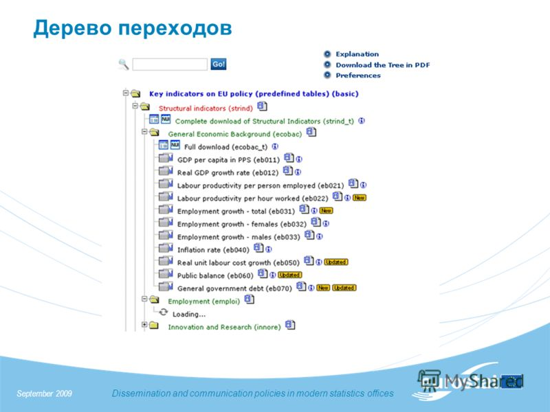 Дерево переходов September 2009 Dissemination and communication policies in modern statistics offices