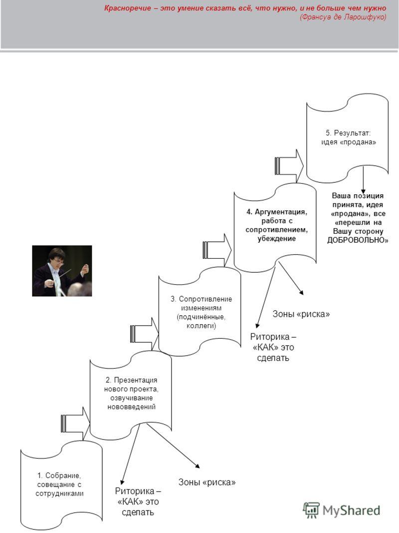 2. Презентация нового проекта, озвучивание нововведений 3. Сопротивление изменениям (подчинённые, коллеги) 5. Результат: идея «продана» 1. Собрание, совещание с сотрудниками Риторика – «КАК» это сделать Зоны «риска» 4. Аргументация, работа с сопротив