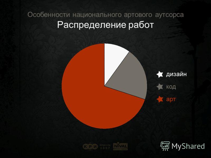 Особенности национального артового аутсорса Распределение работ