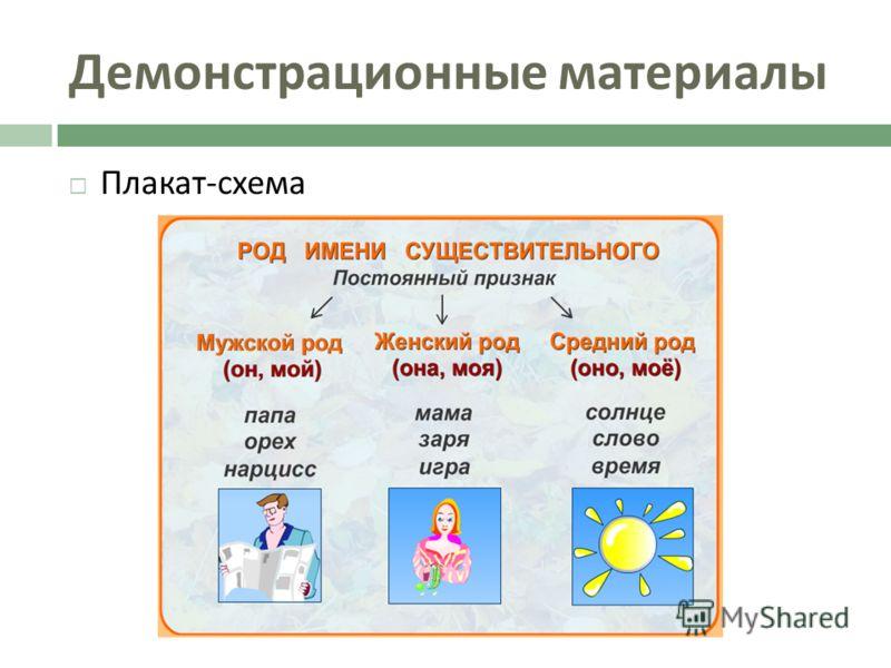 Демонстрационные материалы Плакат - схема