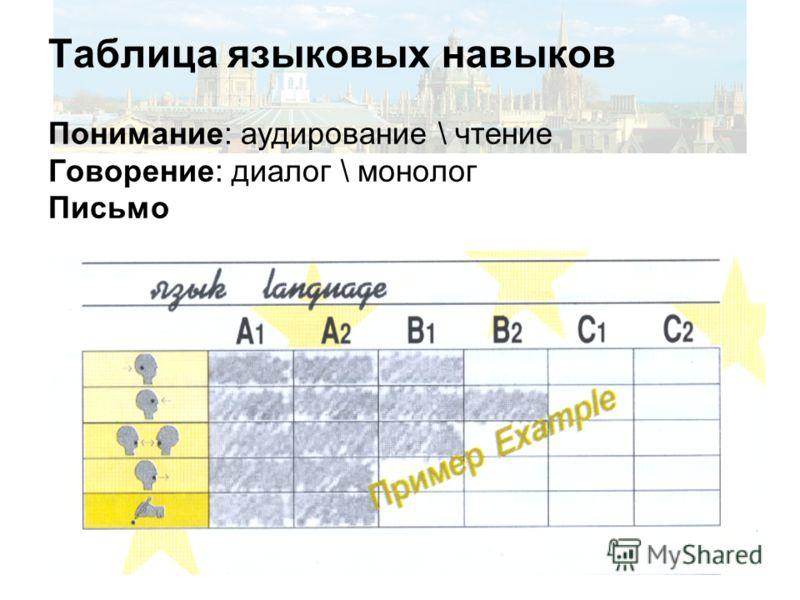 Таблица языковых навыков Понимание: аудирование \ чтение Говорение: диалог \ монолог Письмо