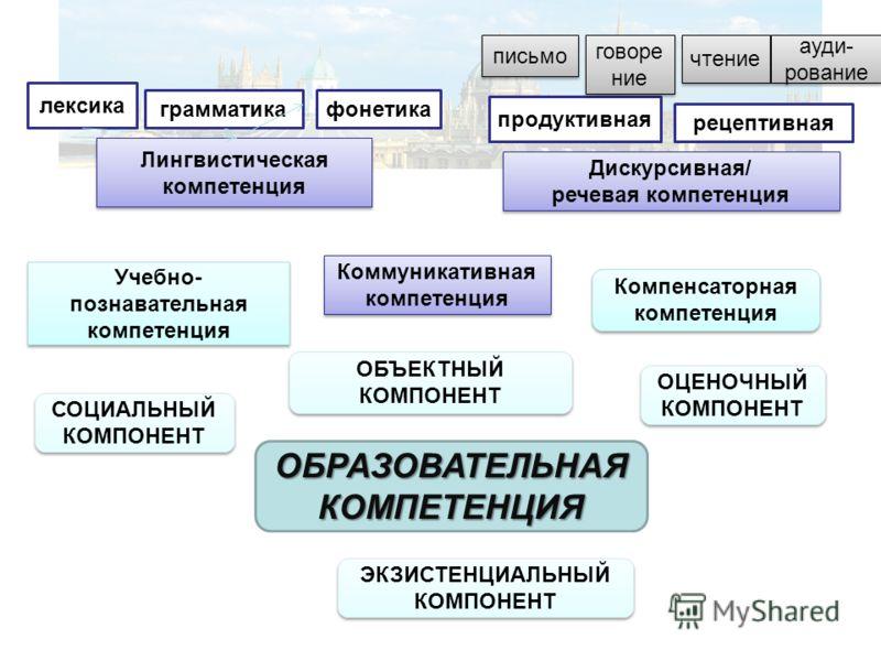 грамматикафонетика лексика Лингвистическая компетенция продуктивная рецептивная Компенсаторная компетенция Дискурсивная/ речевая компетенция Дискурсивная/ речевая компетенция Коммуникативная компетенция Учебно- познавательная компетенция СОЦИАЛЬНЫЙ К