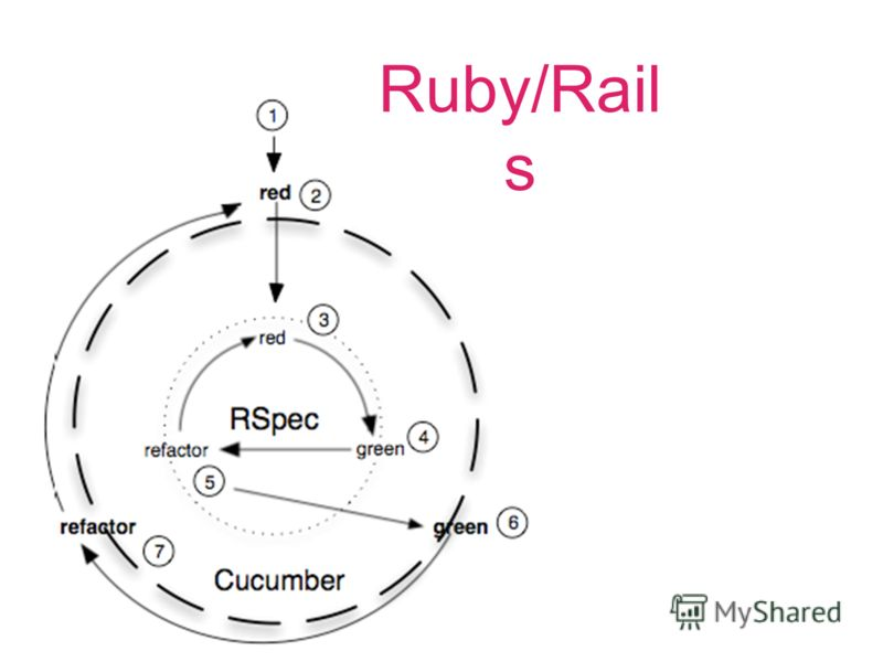 Ruby/Rail s
