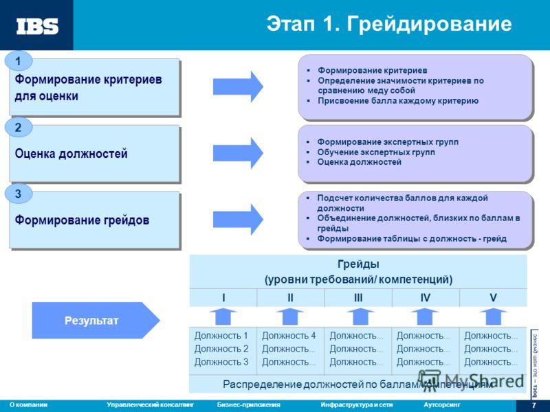 Управленческий консалтингБизнес-приложенияИнфраструктура и сетиАутсорсингО компании 7 Этап 1. Грейдирование Формирование критериев для оценки Формирование критериев Определение значимости критериев по сравнению меду собой Присвоение балла каждому кри