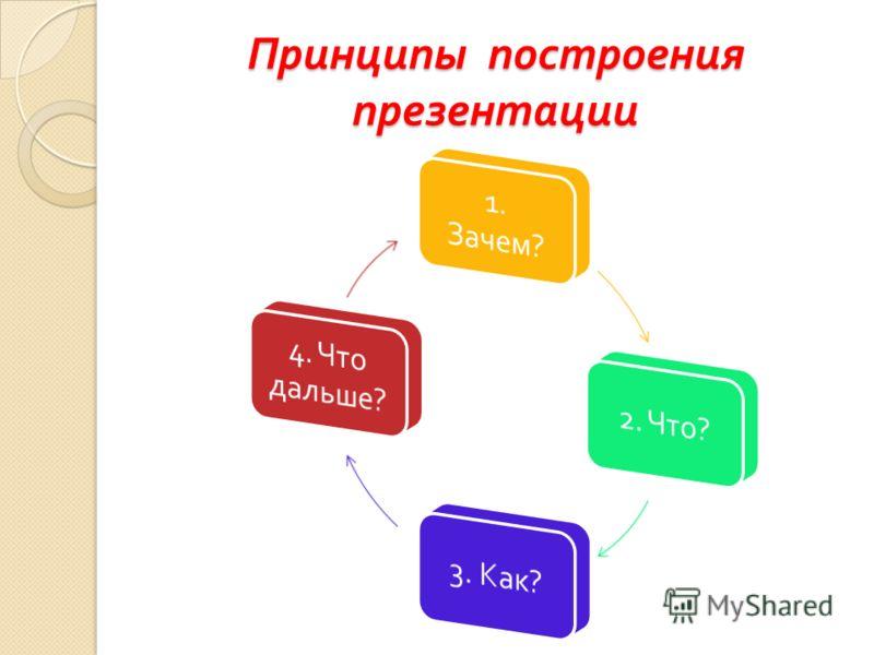 Принципы построения презентации