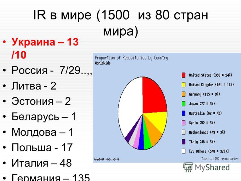 IR в мире (1500 из 80 стран мира) Украина – 13 /10 Россия - 7/29..,, Литва - 2 Эстония – 2 Беларусь – 1 Молдова – 1 Польша - 17 Италия – 48 Германия – 135