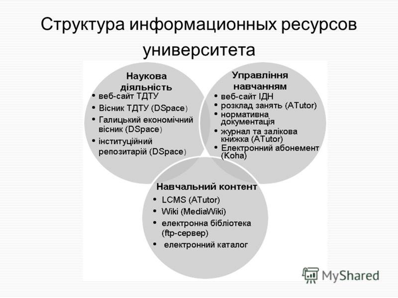 Структура информационных ресурсов университета