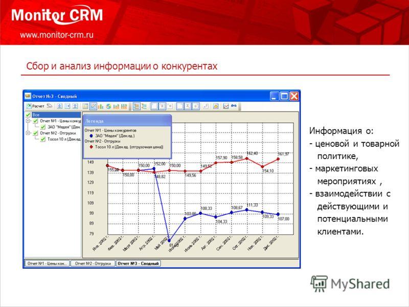 Сбор и анализ информации о конкурентах Информация о: - ценовой и товарной политике, - маркетинговых мероприятиях, - взаимодействии с действующими и потенциальными клиентами.