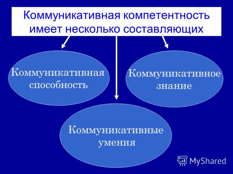 Коммуникативная компетентность имеет несколько составляющих Коммуникативная способность Коммуникативное знание Коммуникативные умения