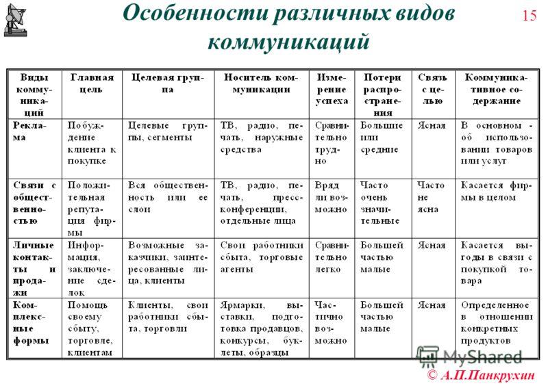 15 © А.П.Панкрухин Особенности различных видов коммуникаций