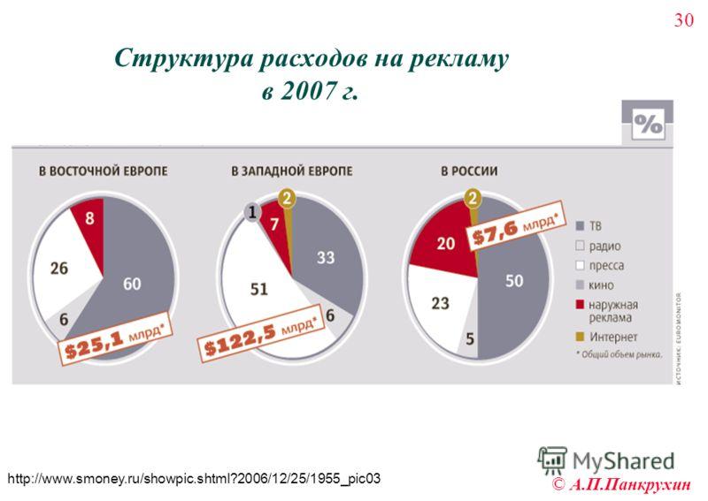 30 © А.П.Панкрухин Структура расходов на рекламу в 2007 г. http://www.smoney.ru/showpic.shtml?2006/12/25/1955_pic03