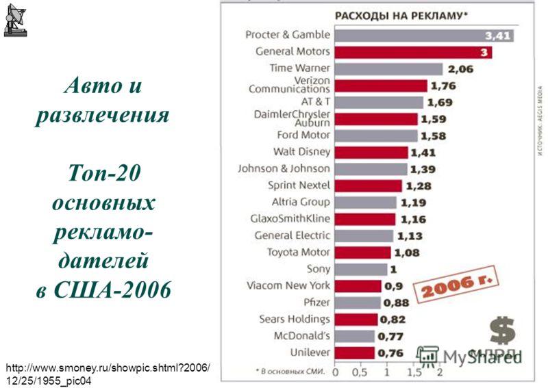 33 © А.П.Панкрухин Авто и развлечения Топ-20 основных рекламо- дателей в США-2006 http://www.smoney.ru/showpic.shtml?2006/ 12/25/1955_pic04