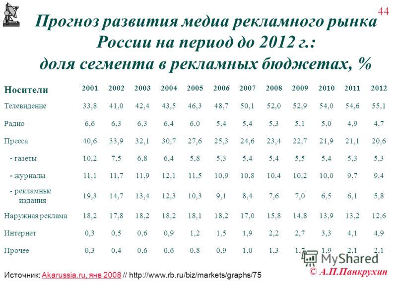 44 © А.П.Панкрухин Прогноз развития медиа рекламного рынка России на период до 2012 г.: доля сегмента в рекламных бюджетах, % Носители 200120022003200420052006200720082009201020112012 Телевидение33,841,042,443,546,348,750,152,052,954,054,655,1 Радио6