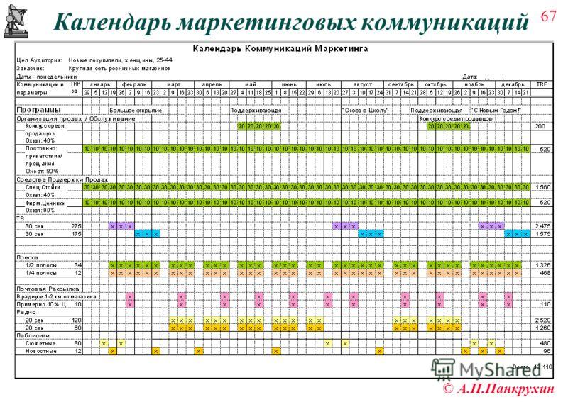 67 © А.П.Панкрухин Календарь маркетинговых коммуникаций
