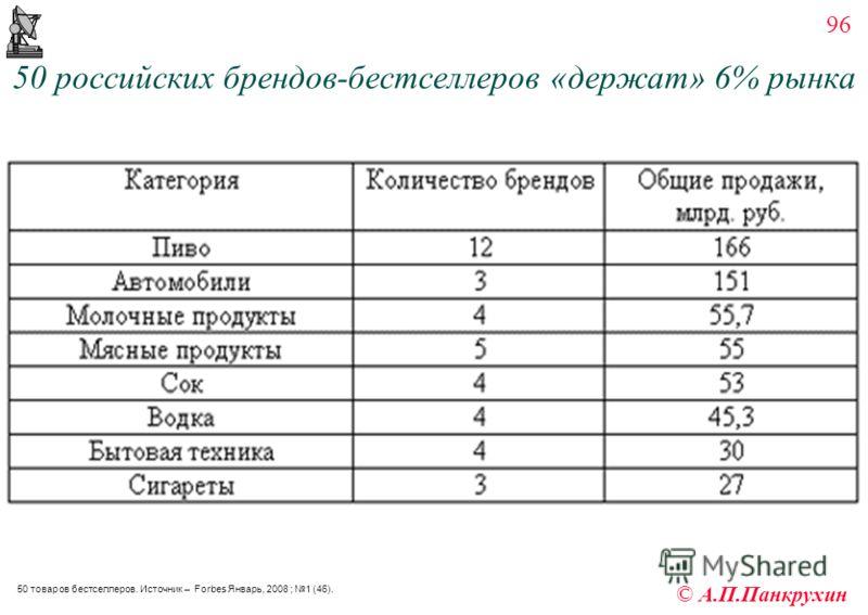 96 © А.П.Панкрухин 50 российских брендов-бестселлеров «держат» 6% рынка 50 товаров бестселлеров. Источник – Forbes Январь, 2008 ; 1 (46).