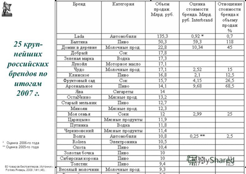 97 © А.П.Панкрухин 25 круп- нейших российских брендов по итогам 2007 г. 50 товаров бестселлеров. Источник – Forbes Январь, 2008 ; 1 (46). * Оценка 2006-го года ** Оценка 2005-го года