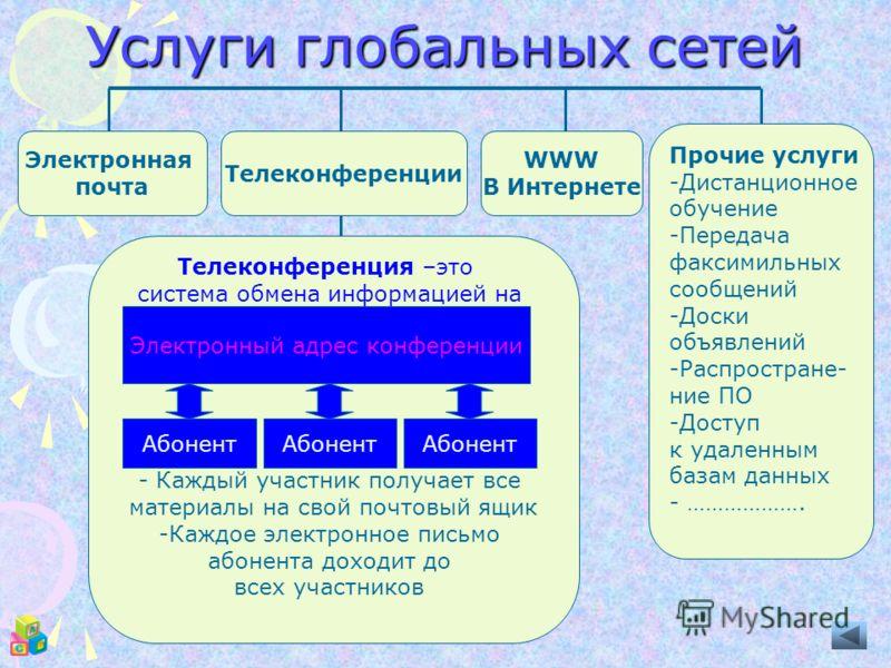 Услуги глобальных сетей Электронная почта Телеконференции WWW В Интернете Прочие услуги -Дистанционное обучение -Передача факсимильных сообщений -Доски объявлений -Распростране- ние ПО -Доступ к удаленным базам данных - ………………. Телеконференция –это с