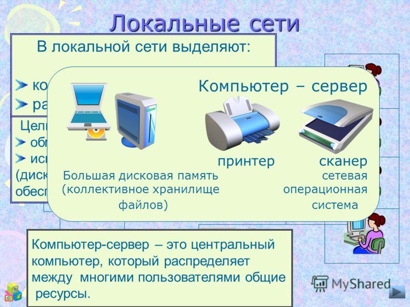 Локальные сети Локальная сеть – небольшая компьютерная сеть, находящая- ся в пределах одного поме- щения, здания, предприятия. Сервер Цели использования локальных сетей: обмен файлами использование общих ресурсов (дисковая память, программное обеспеч