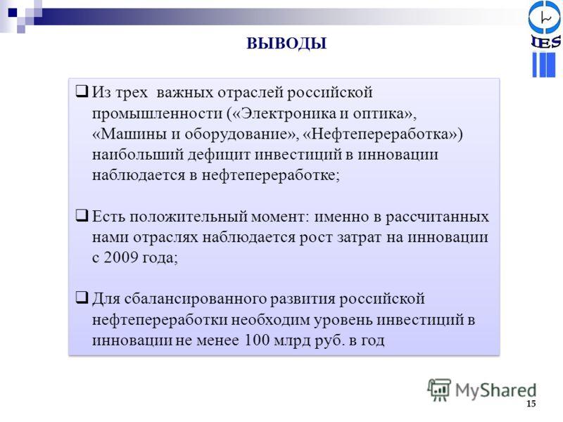 ВЫВОДЫ 15 Из трех важных отраслей российской промышленности («Электроника и оптика», «Машины и оборудование», «Нефтепереработка») наибольший дефицит инвестиций в инновации наблюдается в нефтепереработке; Есть положительный момент: именно в рассчитанн