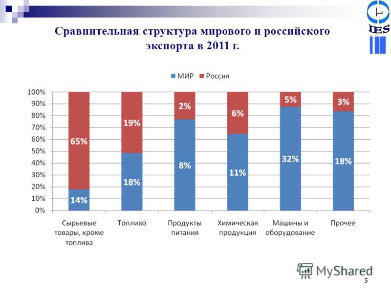 Сравнительная структура мирового и российского экспорта в 2011 г. 5