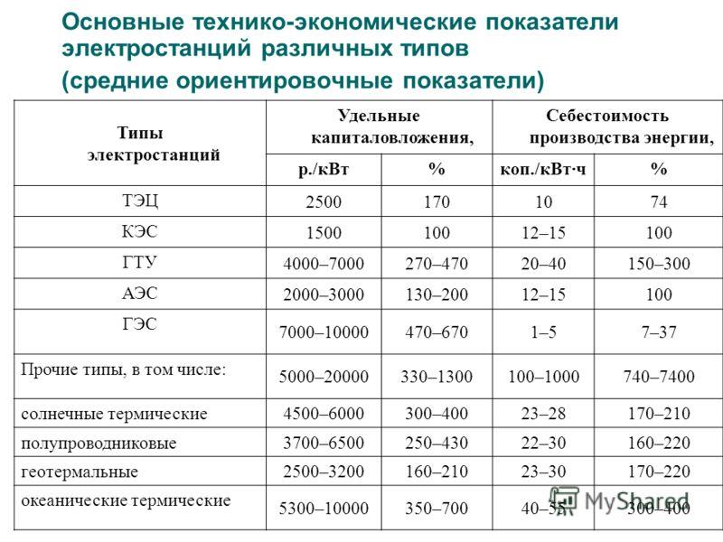 Основные технико-экономические показатели электростанций различных типов (средние ориентировочные показатели) Типы электростанций Удельные капиталовложения, Себестоимость производства энергии, р./кВт%коп./кВт·ч% ТЭЦ 25001701074 КЭС 150010012–15100 ГТ