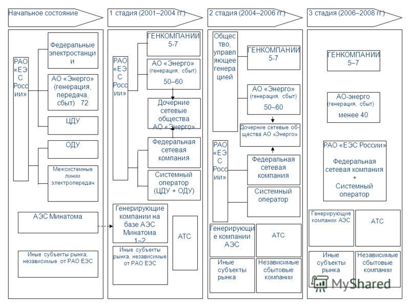 Начальное состояние 1 стадия (2001–2004 гг.) 2 стадия (2004–2006 гг.) 3 стадия (2006–2008 гг.) Федеральные электростанци и АО «Энерго» (генерация, передача, сбыт) 72 ЦДУ ОДУ Межсистемные линии электропередач АЭС Минатома Иные субъекты рынка, независи