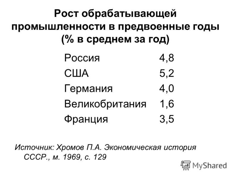 Рост обрабатывающей промышленности в предвоенные годы (% в среднем за год) Россия4,8 США 5,2 Германия 4,0 Великобритания1,6 Франция 3,5 Источник: Хромов П.А. Экономическая история СССР., м. 1969, с. 129