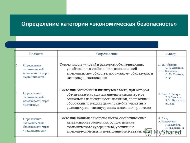 Определение категории «экономическая безопасность» ПодходыОпределениеАвтор 1.Определение экономической безопасности через « устойчивость » Совокупность условий и факторов, обеспечивающих устойчивость и стабильность национальной экономики, способность