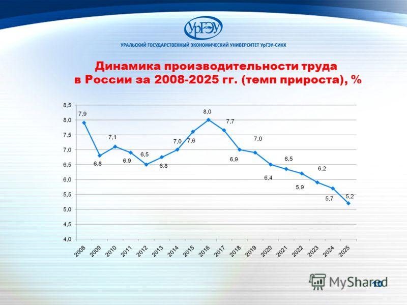 10 Динамика производительности труда в России за 2008-2025 гг. (темп прироста), %