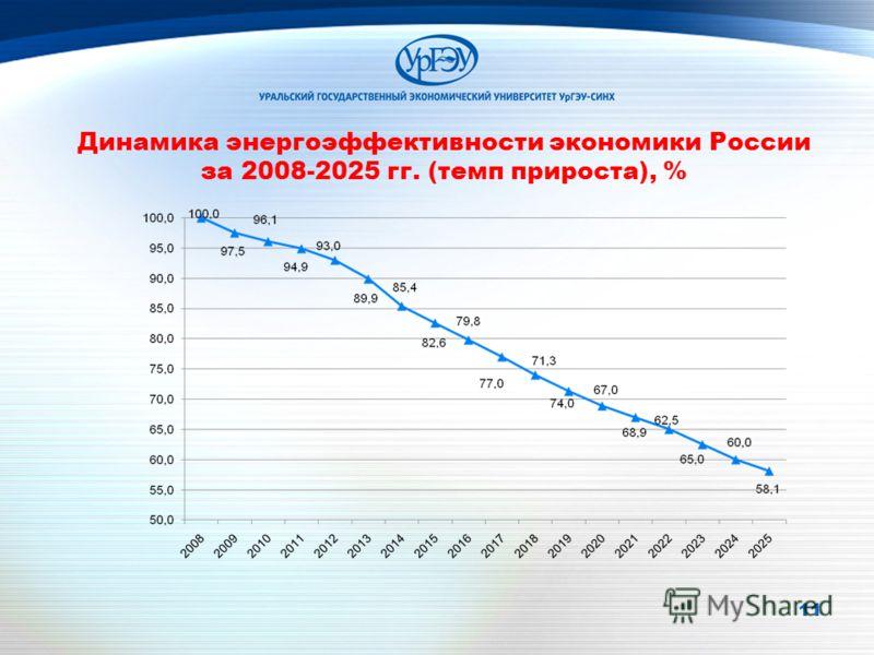 11 Динамика энергоэффективности экономики России за 2008-2025 гг. (темп прироста), %