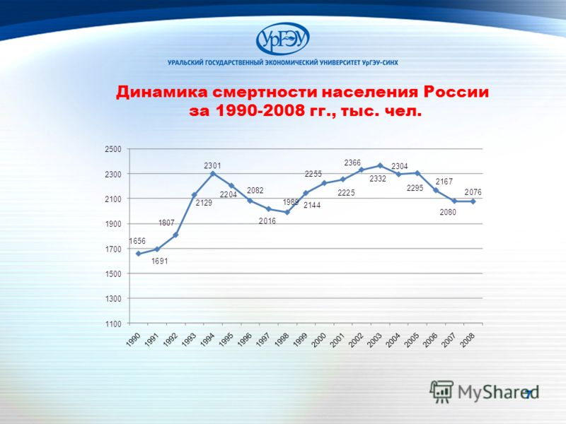 7 7 Динамика смертности населения России за 1990-2008 гг., тыс. чел.
