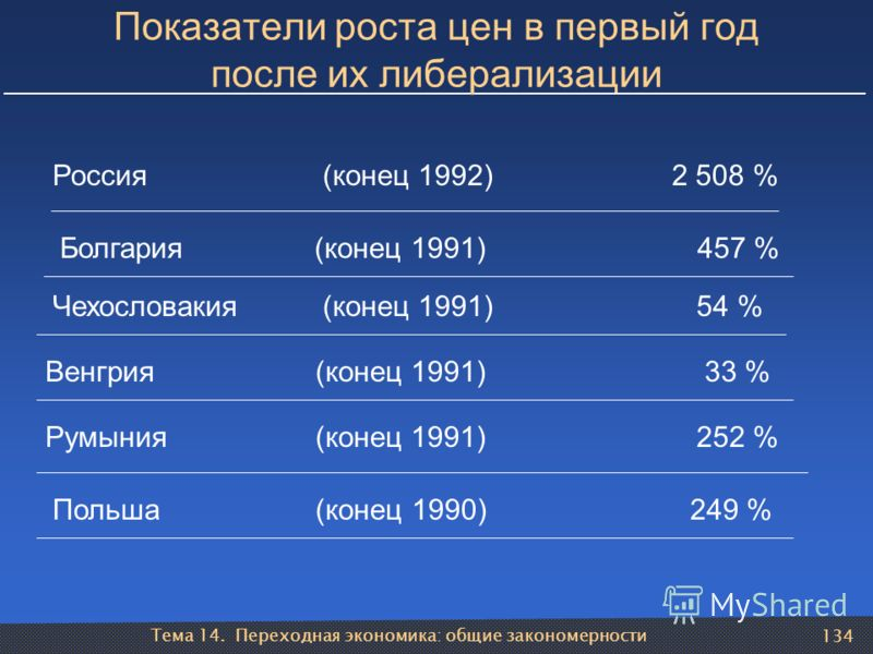 Тема 14. Переходная экономика: общие закономерности 134 Россия (конец 1992) 2 508 % Болгария (конец 1991) 457 % Чехословакия (конец 1991) 54 % Венгрия (конец 1991) 33 % Румыния (конец 1991) 252 % Польша (конец 1990) 249 % Показатели роста цен в первы