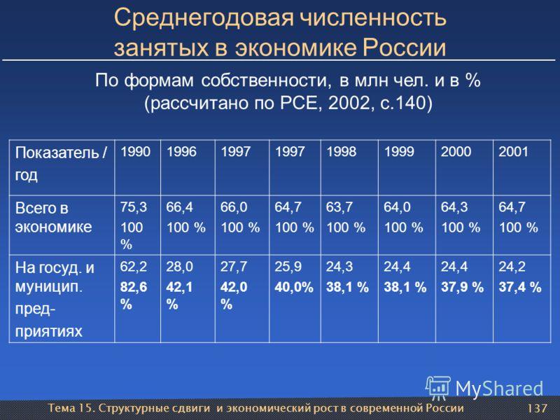 Тема 15. Структурные сдвиги и экономический рост в современной России 137 Среднегодовая численность занятых в экономике России Показатель / год 199019961997 1998199920002001 Всего в экономике 75,3 100 % 66,4 100 % 66,0 100 % 64,7 100 % 63,7 100 % 64,