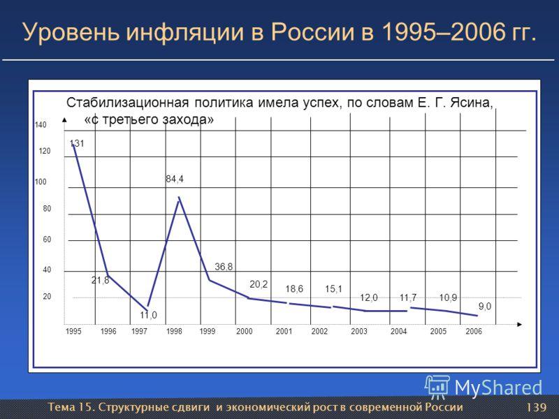 Тема 15. Структурные сдвиги и экономический рост в современной России 139 Уровень инфляции в России в 1995–2006 гг. Стабилизационная политика имела успех, по словам Е. Г. Ясина, «с третьего захода» 20 40 60 80 100 120 140 1995199619971998 19992000200
