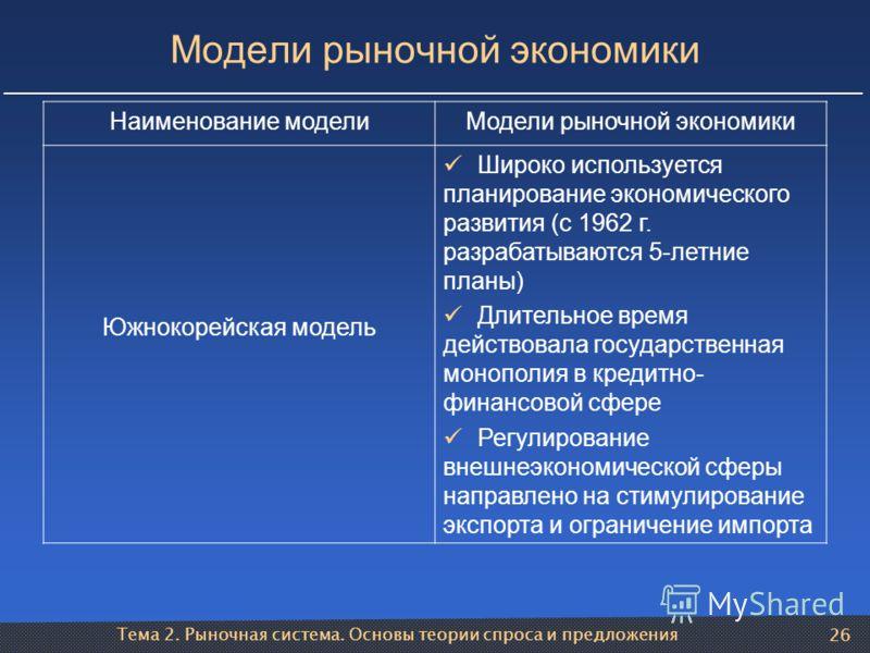 Тема 2. Рыночная система. Основы теории спроса и предложения 26 Модели рыночной экономики Наименование моделиМодели рыночной экономики Южнокорейская модель Широко используется планирование экономического развития (с 1962 г. разрабатываются 5-летние п