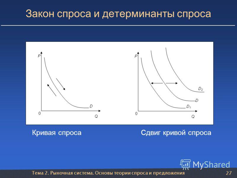 Тема 2. Рыночная система. Основы теории спроса и предложения 27 Закон спроса и детерминанты спроса D Q 0 P D1D1 Q 0 P D D2D2 Кривая спроса Сдвиг кривой спроса
