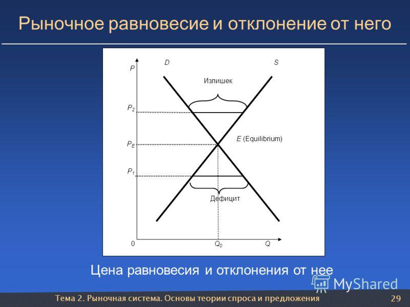 Тема 2. Рыночная система. Основы теории спроса и предложения 29 Рыночное равновесие и отклонение от него Q0 P PEPE P1P1 P2P2 Дефицит Излишек DS Q0Q0 E (Equilibrium) Цена равновесия и отклонения от нее