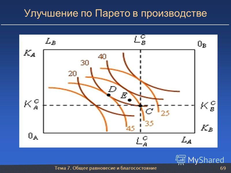 Тема 7. Общее равновесие и благосостояние 69 Улучшение по Парето в производстве