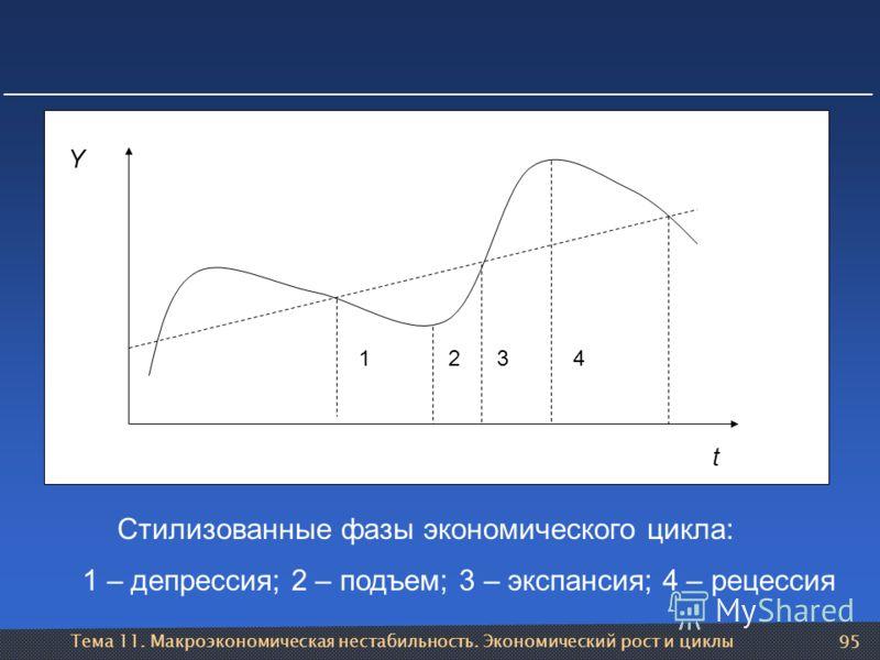 Тема 11. Макроэкономическая нестабильность. Экономический рост и циклы 95 Стилизованные фазы экономического цикла: 1234 t Y 1 – депрессия; 2 – подъем; 3 – экспансия; 4 – рецессия