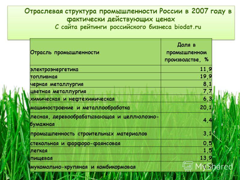 Отраслевая структура промышленности России в 2007 году в фактически действующих ценах С сайта рейтинги российского бизнеса biodat.ru Отраслевая структура промышленности России в 2007 году в фактически действующих ценах С сайта рейтинги российского би