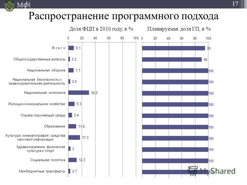 М ] ф 17 Распространение программного подхода Доля ФЦП в 2010 году, в % Планируемая доля ГП, в %