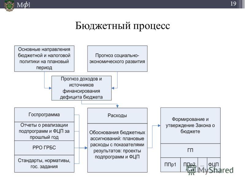М ] ф 19 Бюджетный процесс